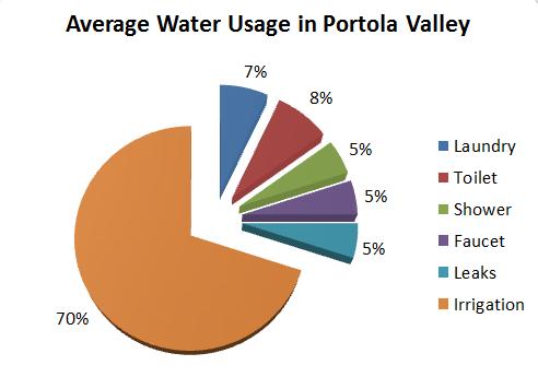 PV WaterUsageBreakdown
